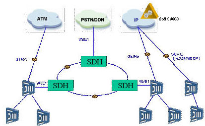 接入网的技术框架,创造性地采用了tdm